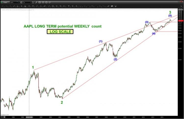 aapl rising wedge long term chart 2015