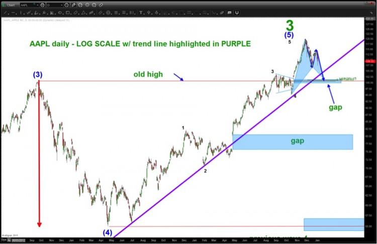 aapl trend line long term