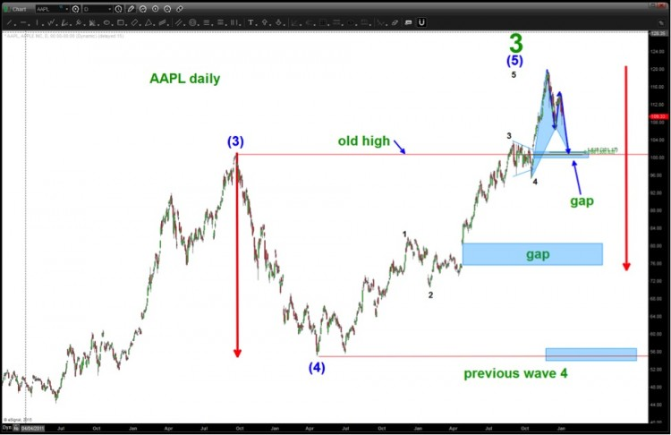 aapl wave 5 higher_apple underperform stock chart 2015