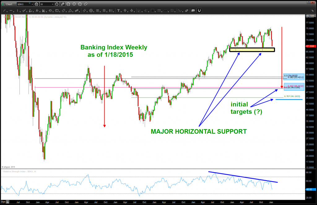bank index technical support level january 2015