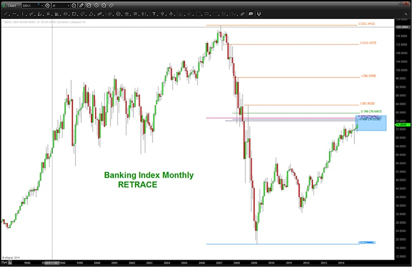 xlf retracement chart 2009-2015