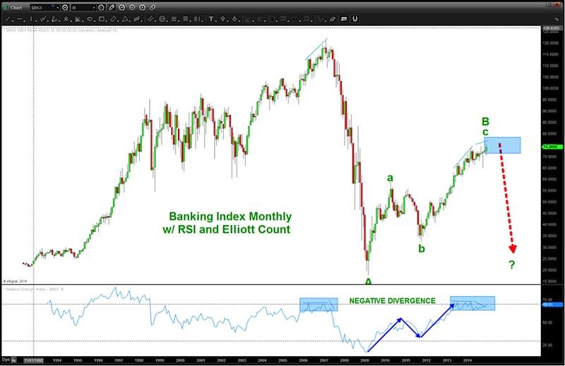 bank stocks xlf price targets chart