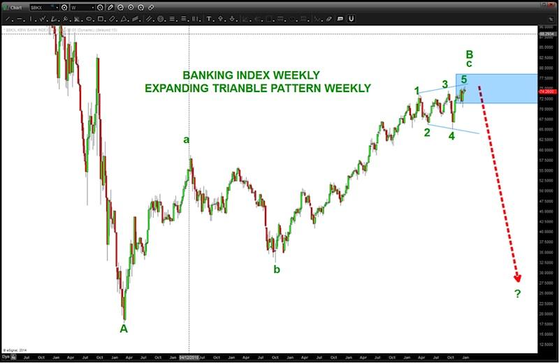 bkx price targets_resistance chart