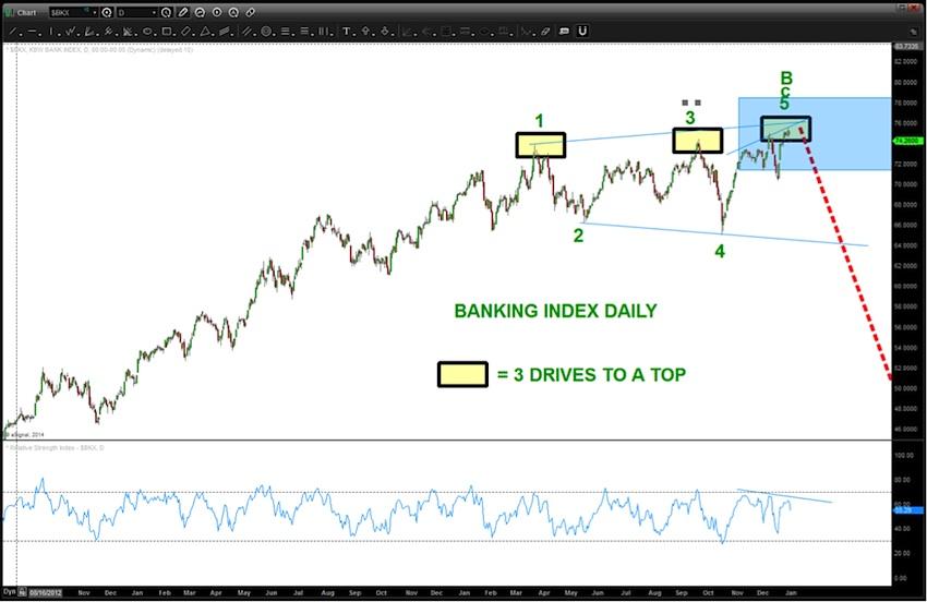 bank stocks megaphone pattern sell pattern bkx 2015