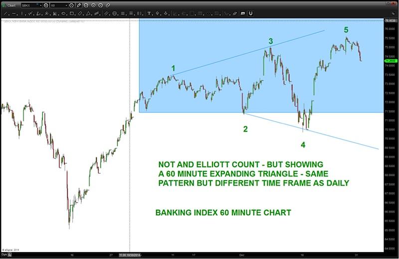 bkx banking index sell chart pattern 2015