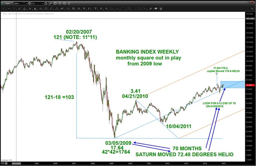 bank stocks sell chart 2015