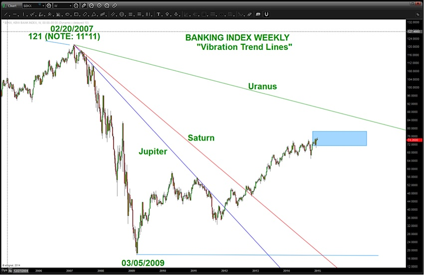 financial sector xlf chart_time price analysis sell 2015