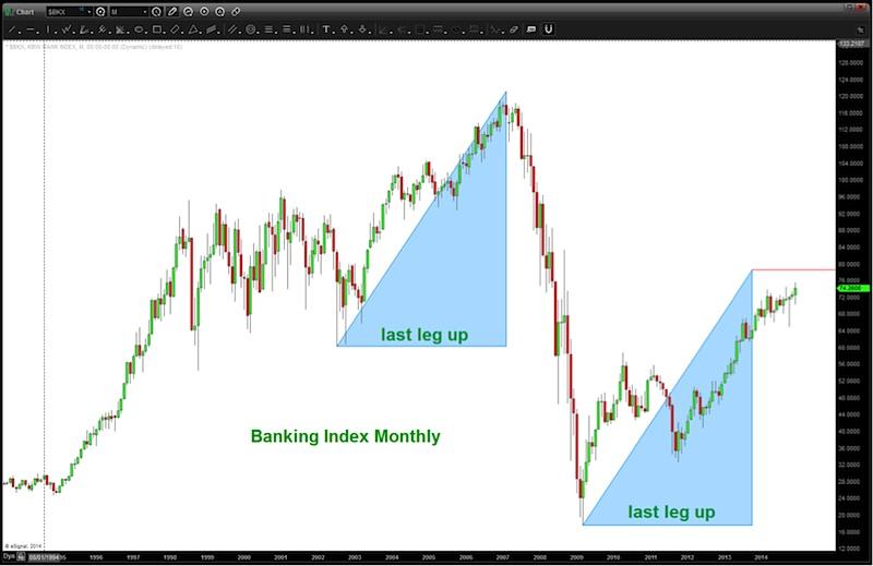 banking index bank stocks rally 20 year chart