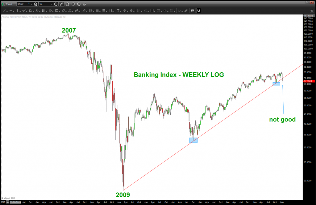 bank index breaks trend line support january 2015