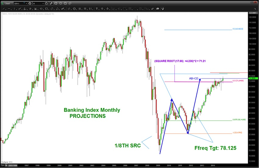 banking index price targets chart 2015