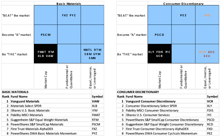 consumer discretionary ETFs ranking 2014