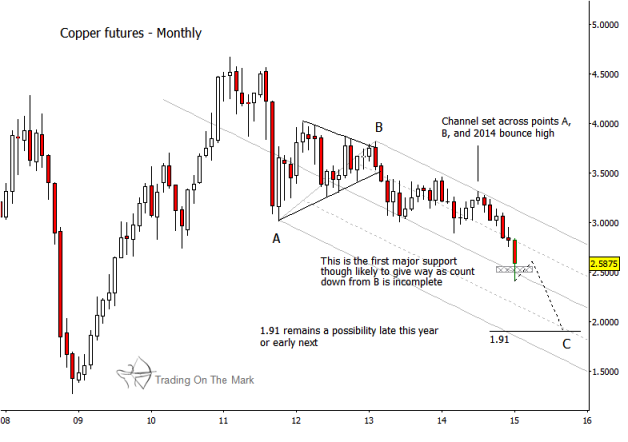 Why copper prices have much farther to fall see it market