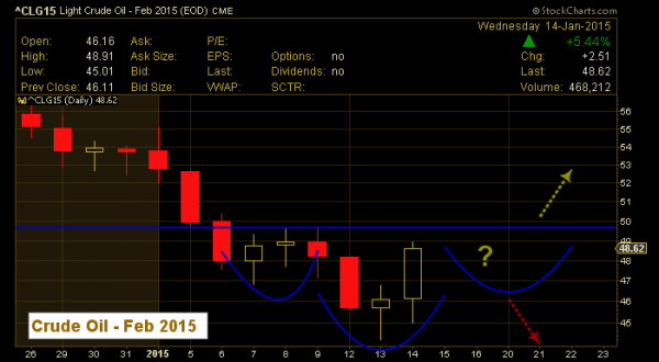 crude oil inverse head and shoulders pattern january 2015