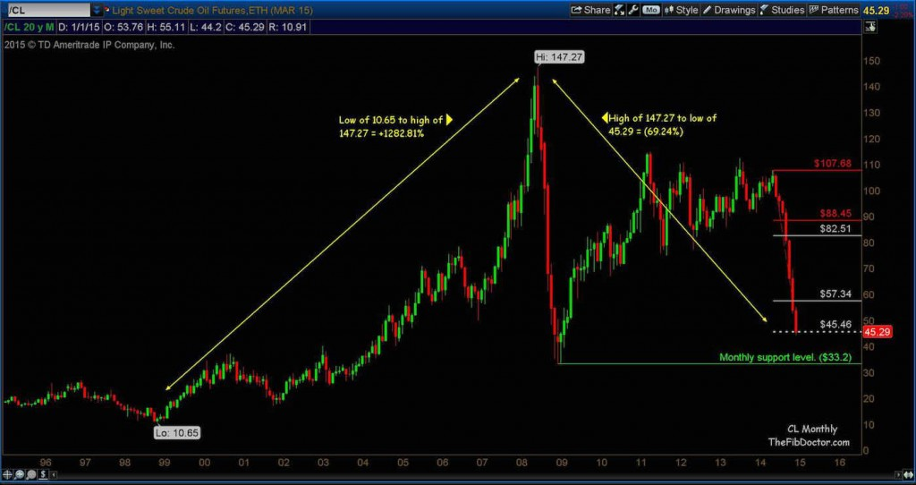 crude oil lower price targets chart