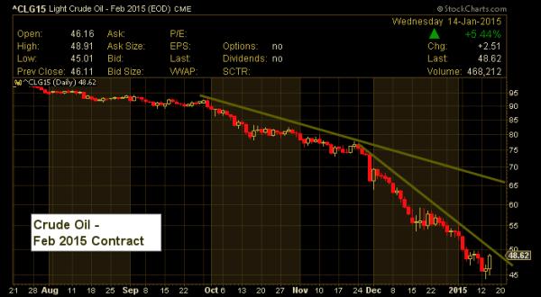 crude oil price chart feb 2015 contract