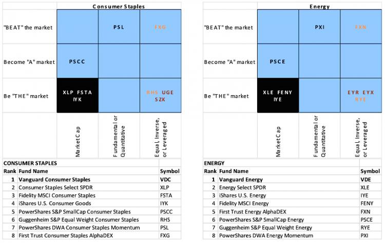 energy ETFs ranking 2014