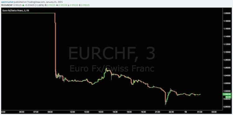eurchf crash on swiss national bank news