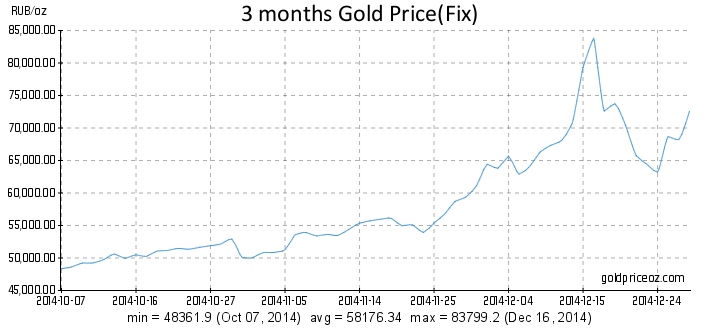 gold price per ounce rubles chart russian crisis 2014