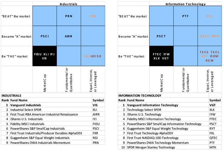 information technology ETFs ranking 2014