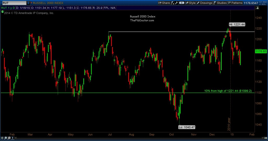 russell 2000 technical resistance january 2015