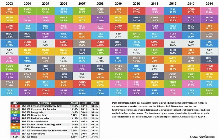 sector performance color coded map chart