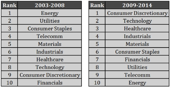 sector performance rank 2003-2008 2009-2014