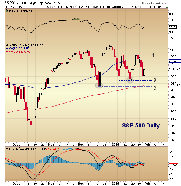 sp 500 technical support levels_spx chart_january 29 2015