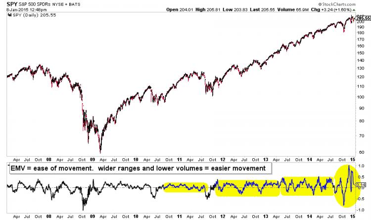 spy equities crash higher_emv Oct-Dec 2014