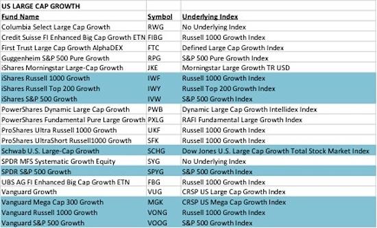 us large cap growth etfs list