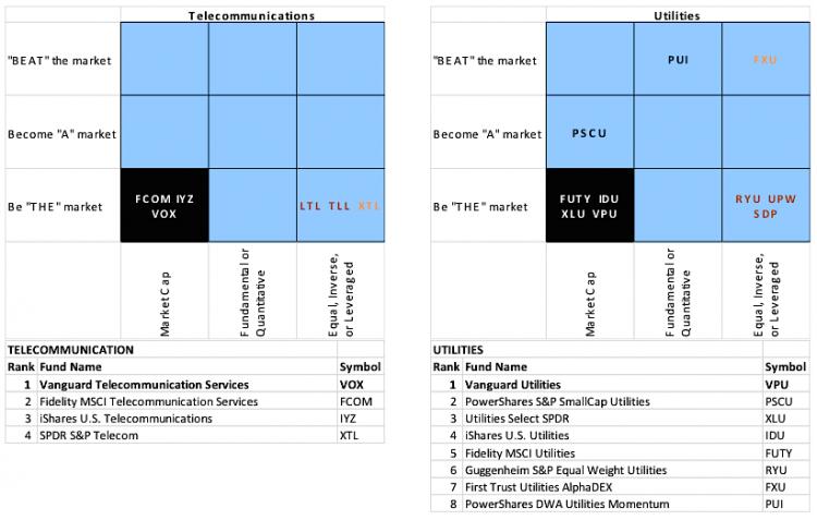 utilities etfs ranking 2014