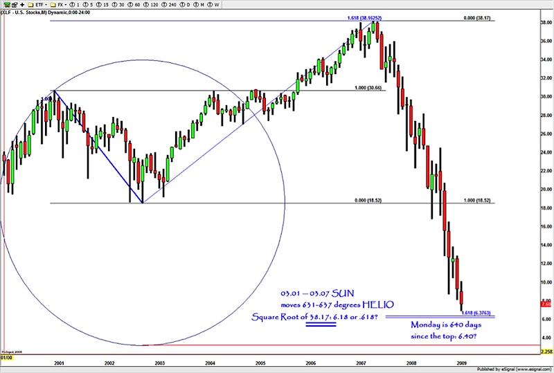 bank stocks crash chart 2009