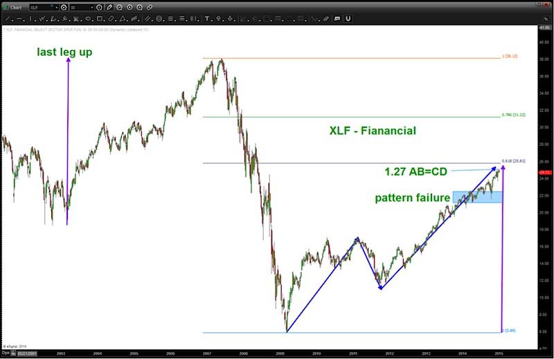 xlf bank stocks financials ab cd corrective pattern