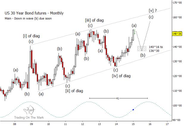 30 year treasury bonds elliott wave price chart 2015-2016