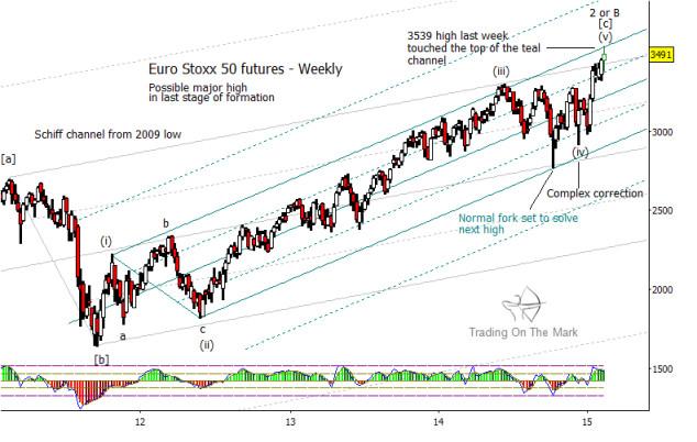 Euro Stoxx 50 elliott wave 5 top february 25