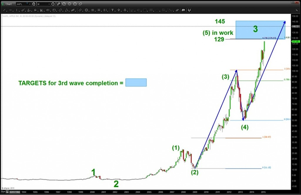 apple major wave 3_aapl price targets