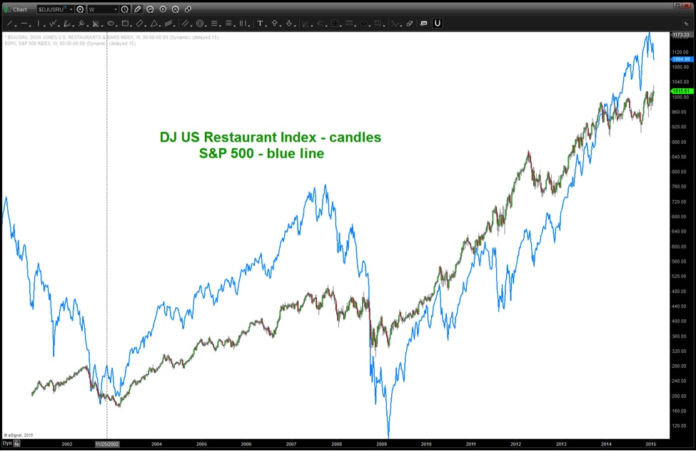 Will The Dow Jones Restaurant Index Take Stocks Lower? - See It Market