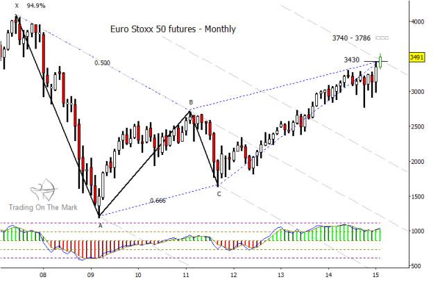 euro stoxx 50 chart topping pattern