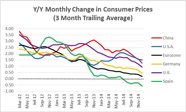 global consumer prices monthly change chart 2013-2015