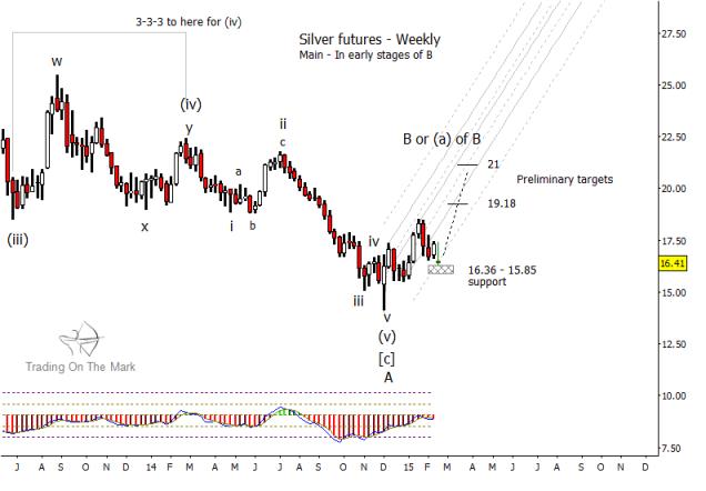 silver prices weekly elliott wave 5 bottom chart