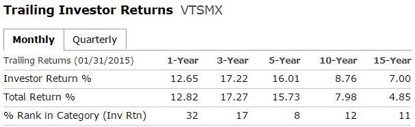 trailing returns vtsmx mutual fund