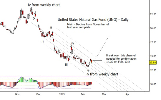 ung natural gas etf wave 5 price bottom_daily chart