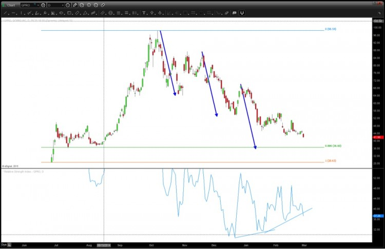 GPRO technical support levels march 2015 gopro stock