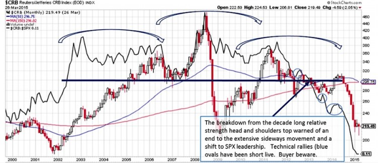 commodities index relative strength breakdown chart