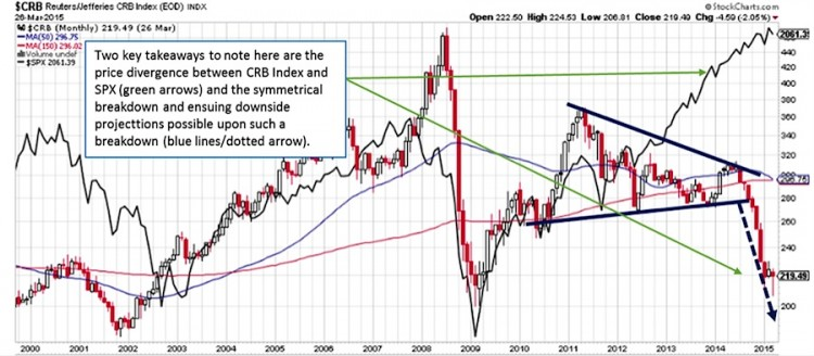 commodities index wedge breakdown chart