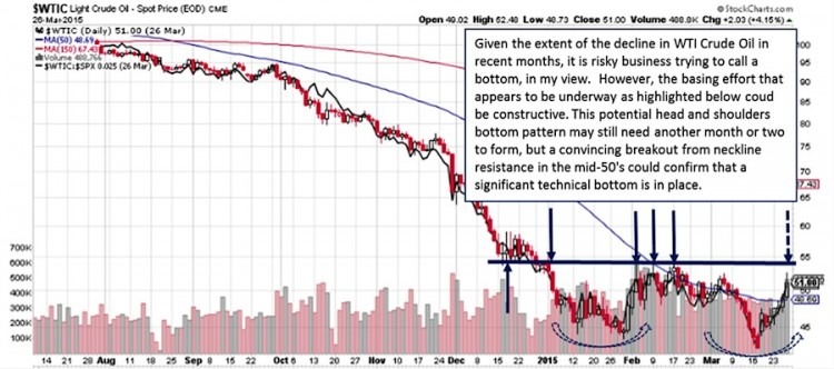 crude oil price resistance 2015_commodities breakdown charts