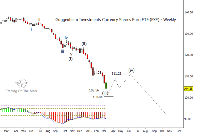 euro currency chart wave 3 bottom march 2015