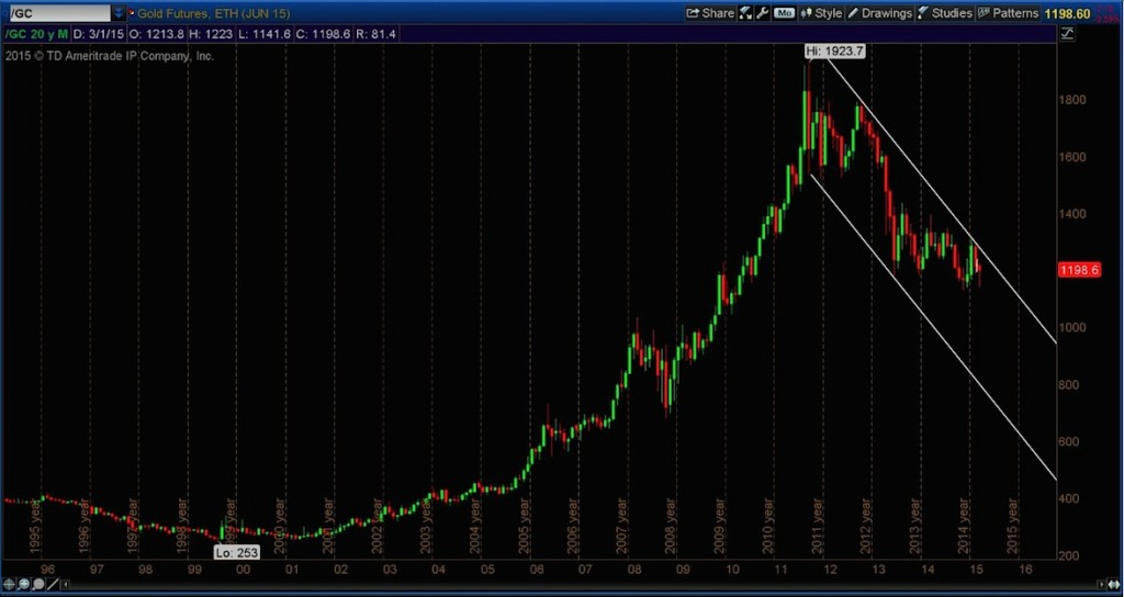 gold futures prices 20 year monthly chart