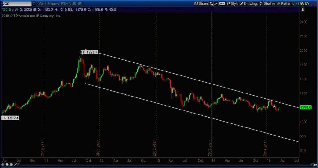 gold futures prices 5 year weekly chart