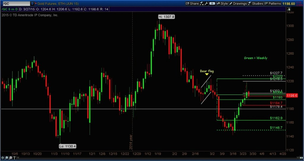 gold futures prices 6 month daily chart
