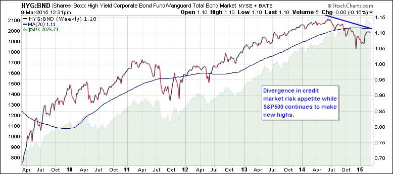 market divergence high yield corporate bond march 10 2015